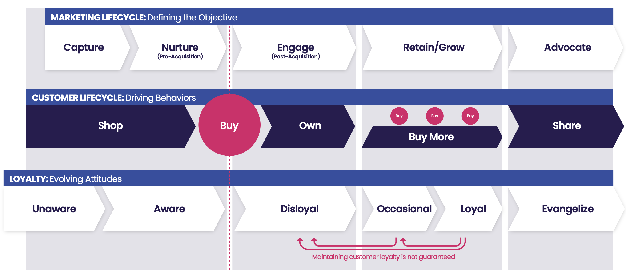 Better customer experience through lifecycle marketing