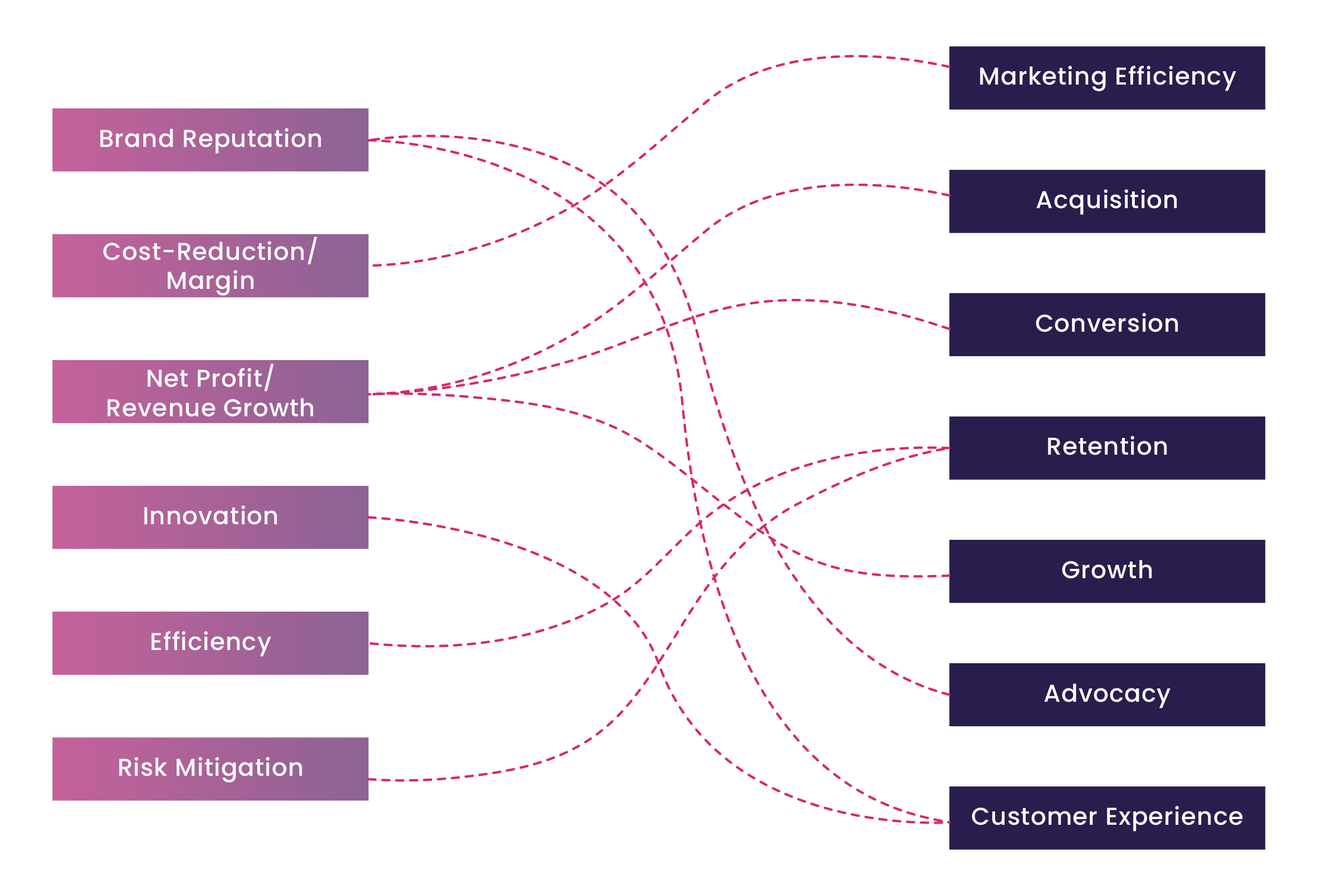 Building the Best-Fit Marketing Technology Stack