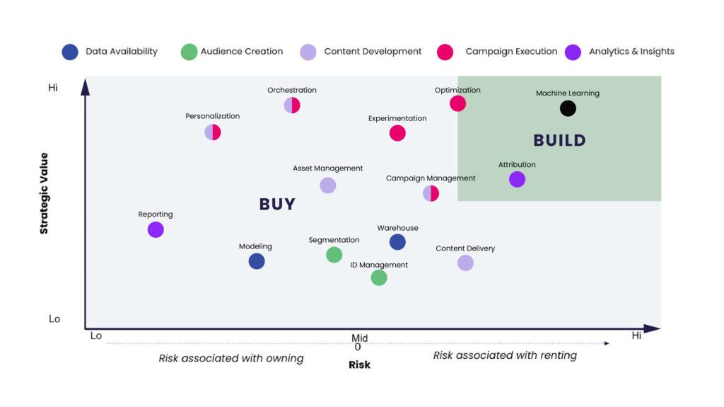 build versus buy digital transformation