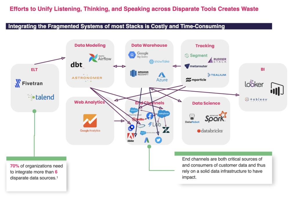 technology integration corporate marketing
