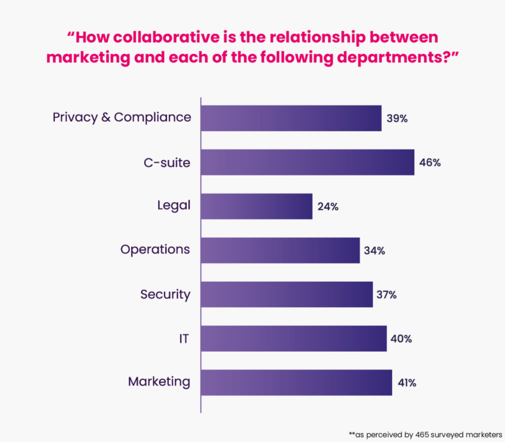 How is marketings cross-functional collaboration with other teams?